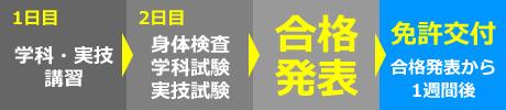 取得までのスケジュール(国家試験 受験コース)