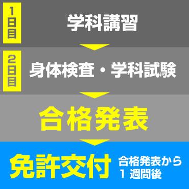 取得までのスケジュール(国家試験受験コース1級・2級)
