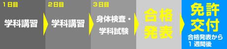 取得までのスケジュール【2級(旧5級)→1級】