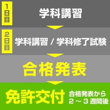 取得までのスケジュール(国家試験免除コース1級・2級)