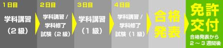 国家試験免除コース1級・2級【2級(旧5級)→1級】